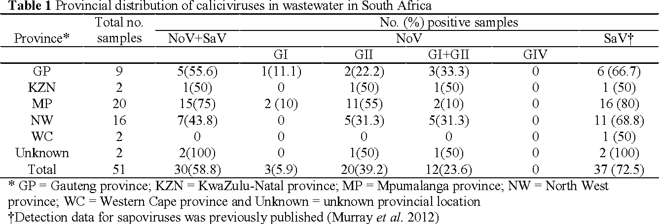 Table 1 Provincial distribution of caliciviruses in wastewater in South Africa