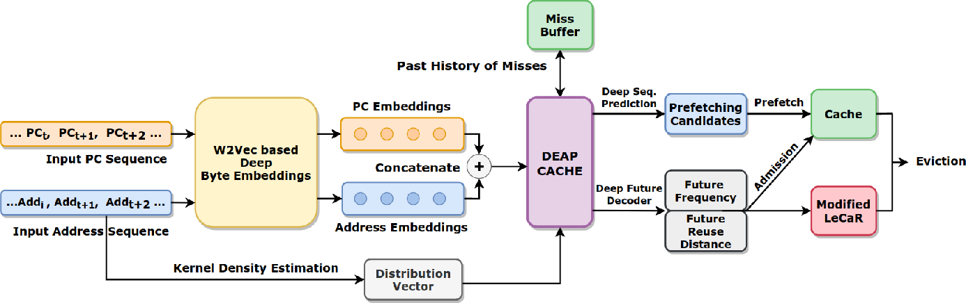 Figure 1 for DEAP Cache: Deep Eviction Admission and Prefetching for Cache