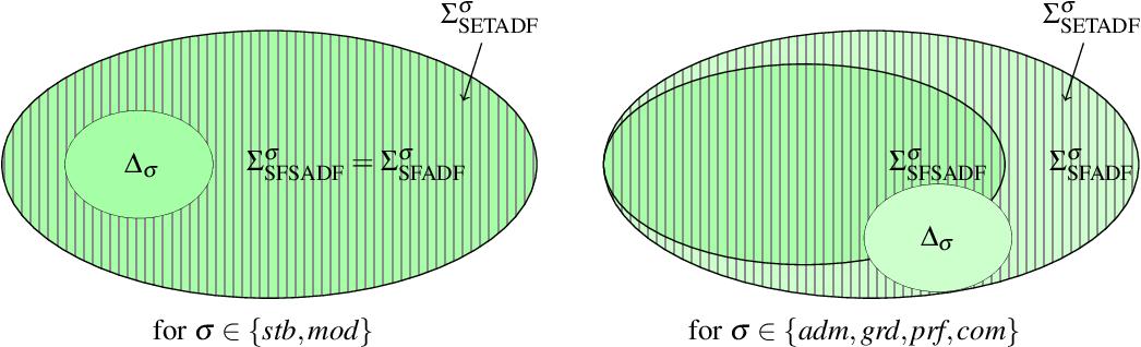 Figure 3 for Expressiveness of SETAFs and Support-Free ADFs under 3-valued Semantics