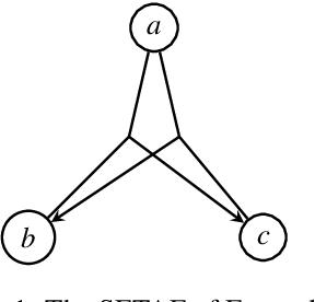 Figure 1 for Expressiveness of SETAFs and Support-Free ADFs under 3-valued Semantics