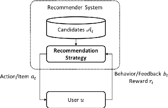 Figure 1 for MBCAL: A Simple and Efficient Reinforcement Learning Method for Recommendation Systems