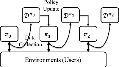 Figure 3 for MBCAL: A Simple and Efficient Reinforcement Learning Method for Recommendation Systems
