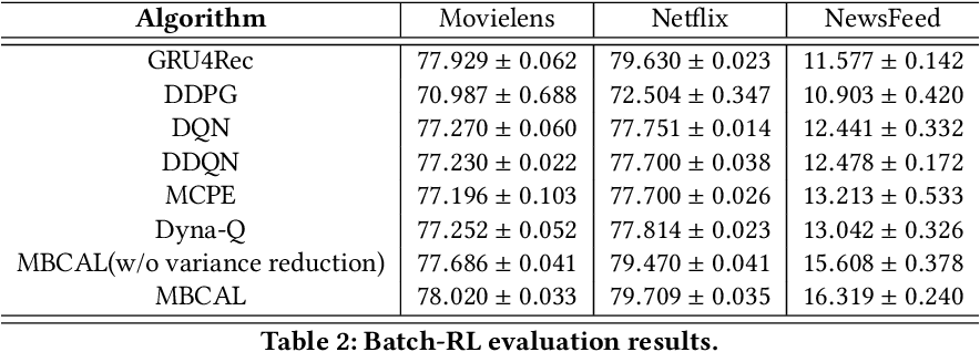 Figure 4 for MBCAL: A Simple and Efficient Reinforcement Learning Method for Recommendation Systems