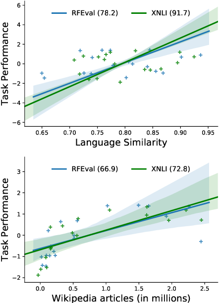 Figure 1 for Inducing Language-Agnostic Multilingual Representations
