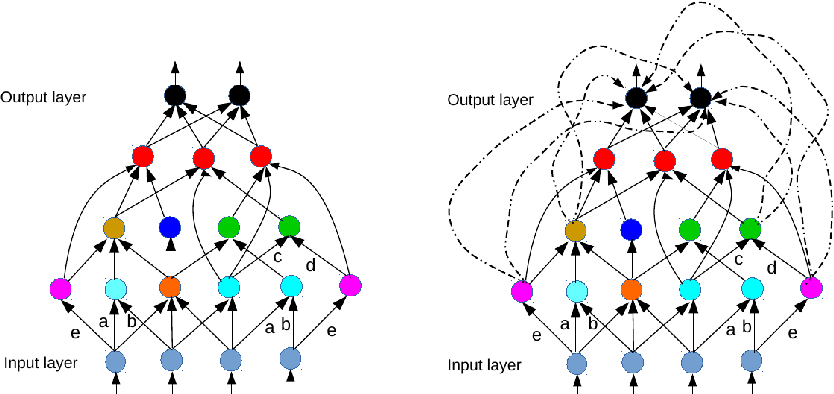 Figure 3 for On the loss landscape of a class of deep neural networks with no bad local valleys