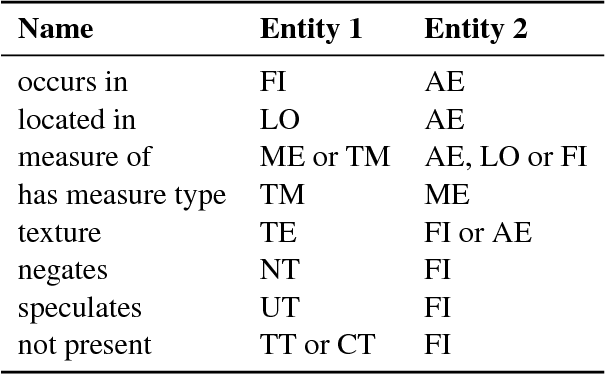 Figure 3 for Creation of an Annotated Corpus of Spanish Radiology Reports