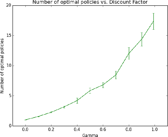 Figure 1 for Mitigating Planner Overfitting in Model-Based Reinforcement Learning