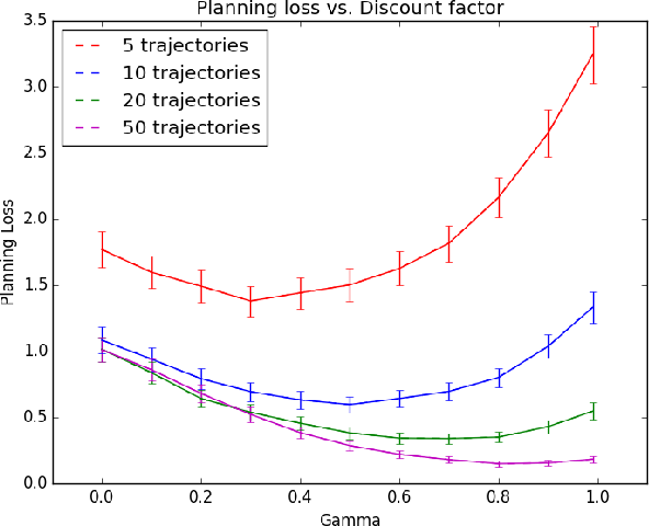 Figure 3 for Mitigating Planner Overfitting in Model-Based Reinforcement Learning