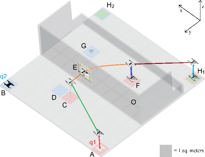 Figure 4 for A Hybrid Compositional Approach to Optimal Mission Planning for Multi-rotor UAVs using Metric Temporal Logic