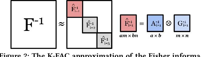 Figure 3 for KAISA: An Adaptive Second-order Optimizer Framework for Deep Neural Networks