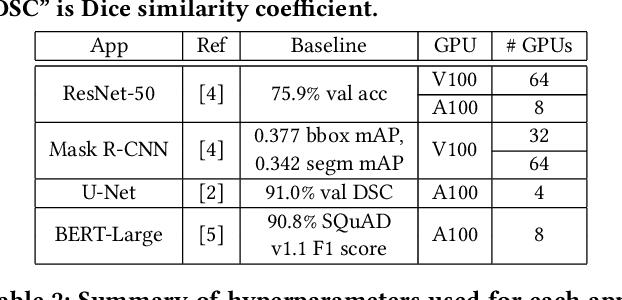 Figure 2 for KAISA: An Adaptive Second-order Optimizer Framework for Deep Neural Networks