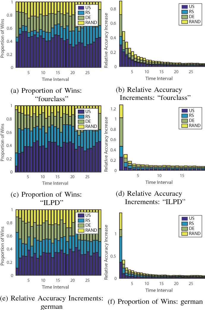 Figure 1 for Dynamic Ensemble Active Learning: A Non-Stationary Bandit with Expert Advice