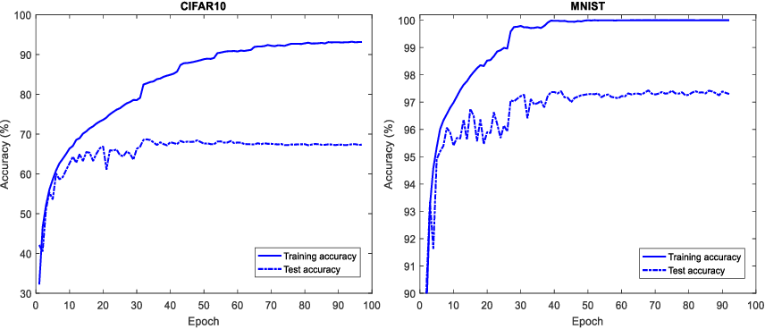 Figure 1 for SSFG: Stochastically Scaling Features and Gradients for Regularizing Graph Convolution Networks