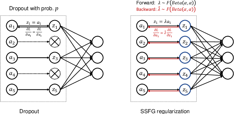 Figure 3 for SSFG: Stochastically Scaling Features and Gradients for Regularizing Graph Convolution Networks