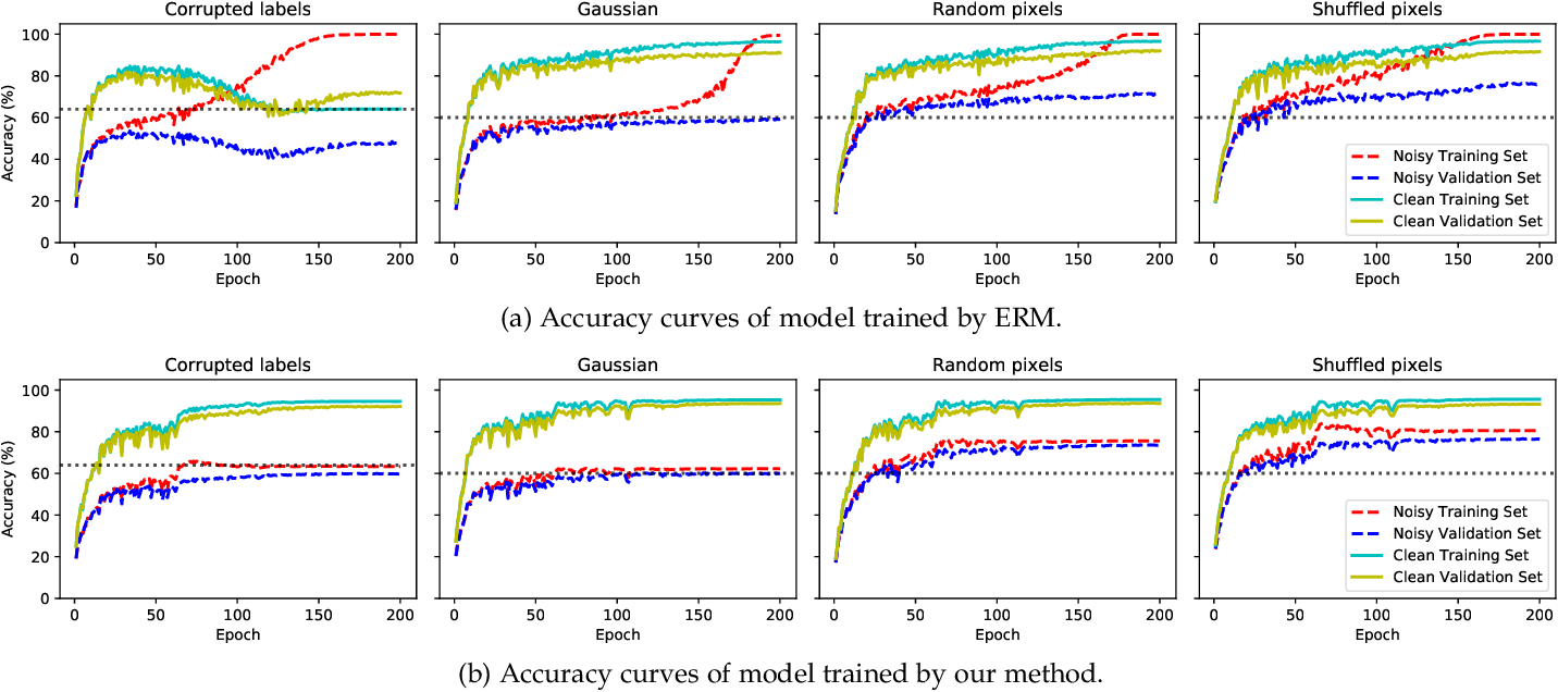 Figure 1 for Self-Adaptive Training: Bridging the Supervised and Self-Supervised Learning