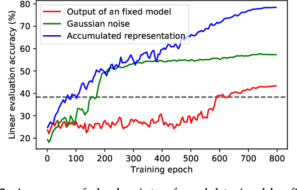 Figure 3 for Self-Adaptive Training: Bridging the Supervised and Self-Supervised Learning