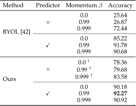 Figure 4 for Self-Adaptive Training: Bridging the Supervised and Self-Supervised Learning