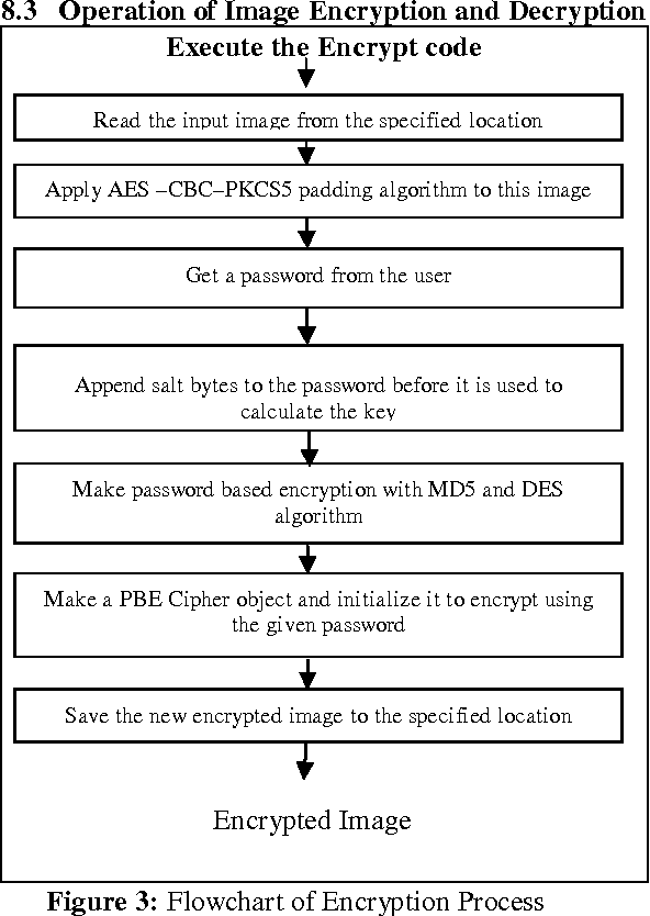 Figure 3 from Text and Image Encryption Decryption Using Advanced
