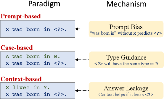 Figure 1 for Knowledgeable or Educated Guess? Revisiting Language Models as Knowledge Bases