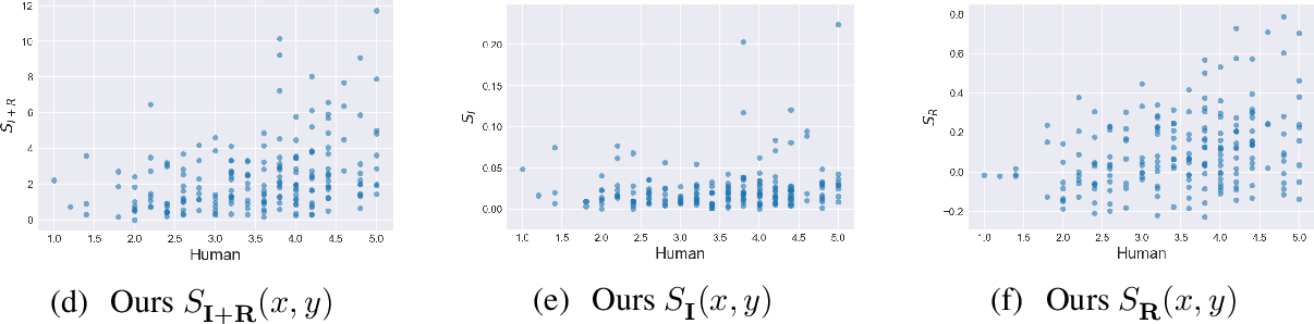 Figure 4 for Utterance Pair Scoring for Noisy Dialogue Data Filtering