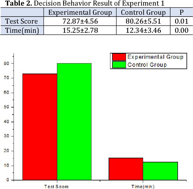 PDF] Correlation between Emotion and Job Burnout Decision