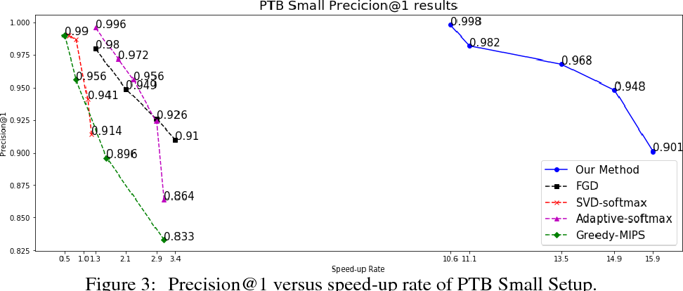 Figure 2 for Learning to Screen for Fast Softmax Inference on Large Vocabulary Neural Networks