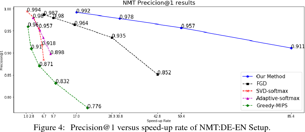 Figure 4 for Learning to Screen for Fast Softmax Inference on Large Vocabulary Neural Networks
