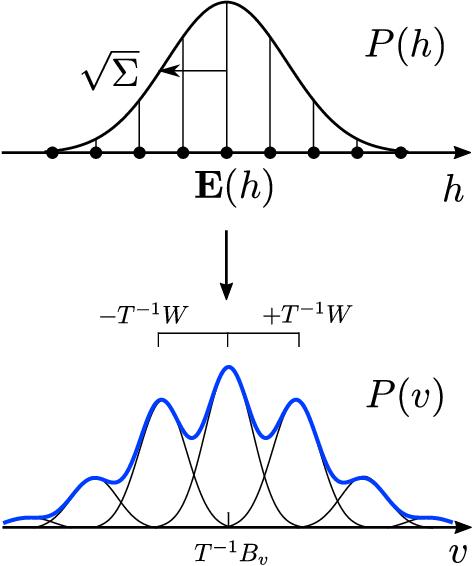 Figure 1 for Sampling the Riemann-Theta Boltzmann Machine