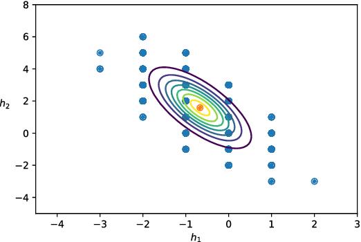Figure 2 for Sampling the Riemann-Theta Boltzmann Machine