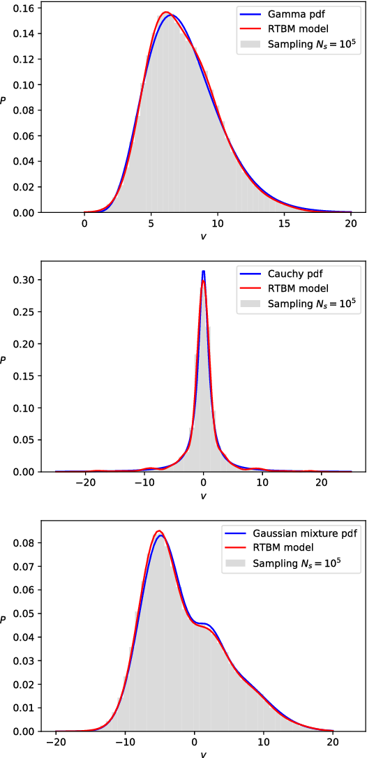Figure 3 for Sampling the Riemann-Theta Boltzmann Machine