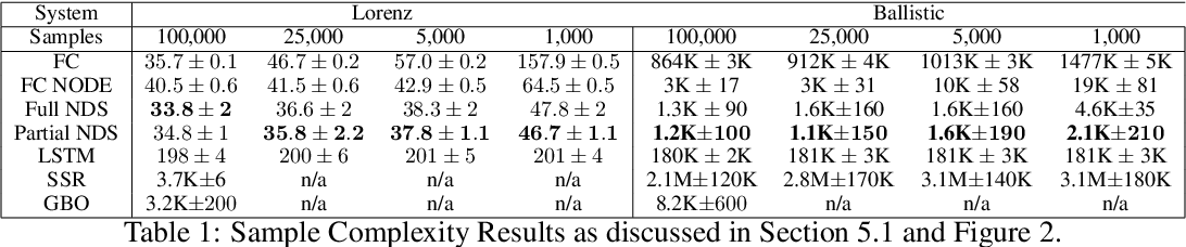 Figure 2 for Neural Dynamical Systems: Balancing Structure and Flexibility in Physical Prediction