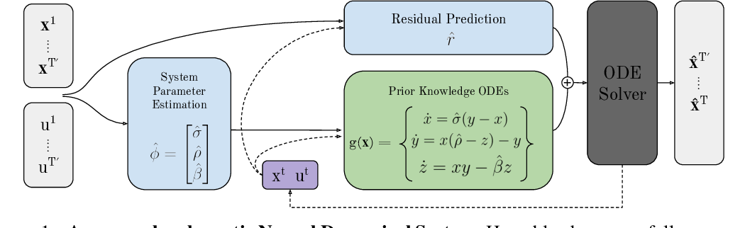 Figure 1 for Neural Dynamical Systems: Balancing Structure and Flexibility in Physical Prediction