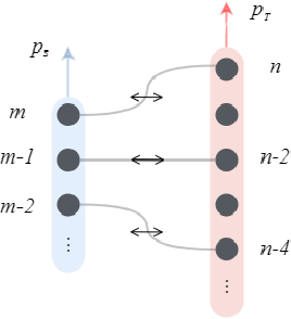 Figure 1 for ALP-KD: Attention-Based Layer Projection for Knowledge Distillation