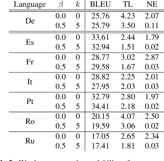 Figure 4 for Re-Translation Strategies For Long Form, Simultaneous, Spoken Language Translation