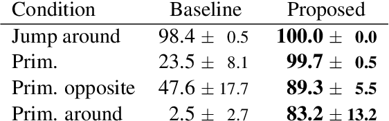Figure 4 for Compositional Generalization for Primitive Substitutions