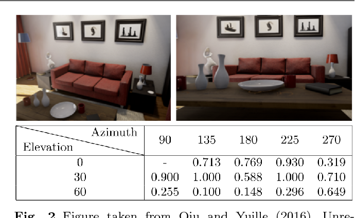 Figure 2 for Deep Nets: What have they ever done for Vision?