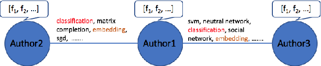 Figure 1 for Graph Embedding with Rich Information through Heterogeneous Network