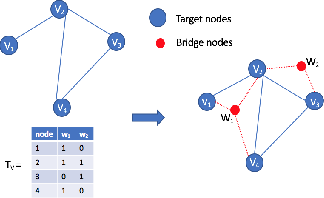 Figure 3 for Graph Embedding with Rich Information through Heterogeneous Network