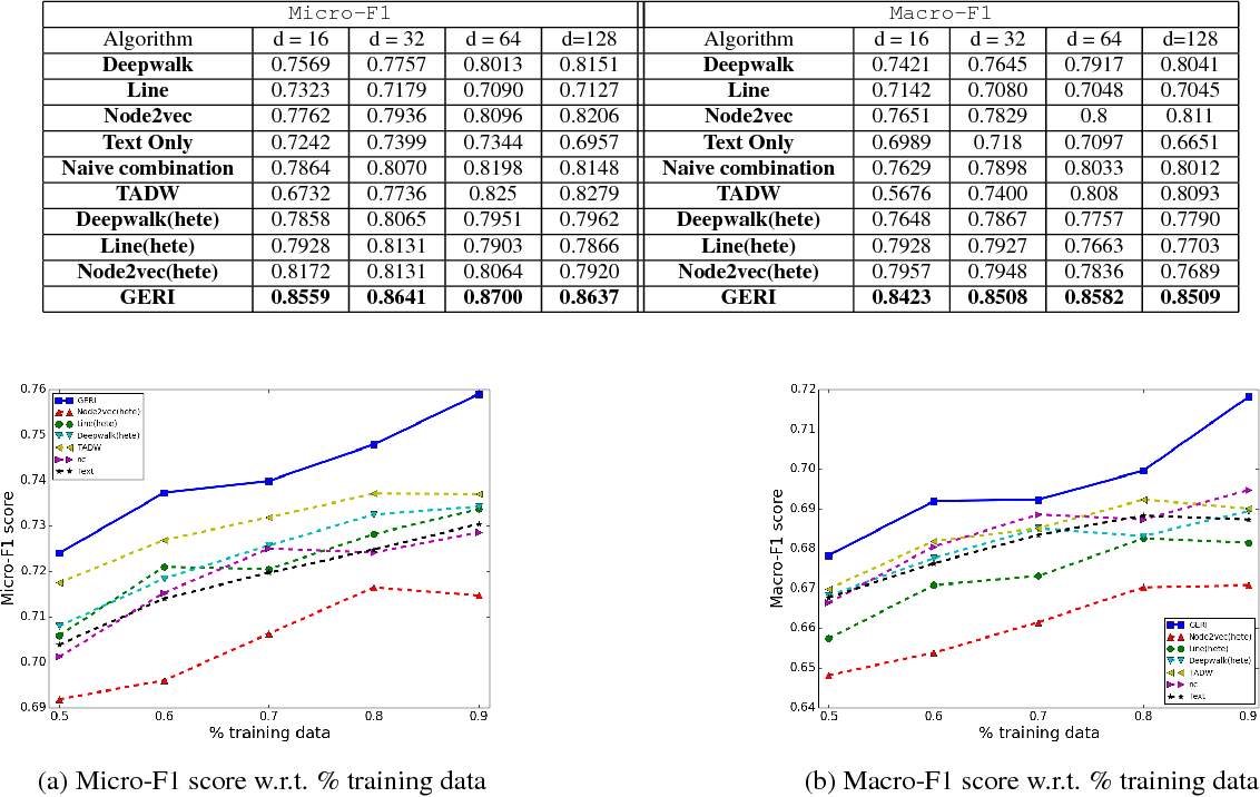 Figure 4 for Graph Embedding with Rich Information through Heterogeneous Network