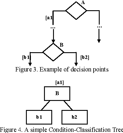 Generating Test Cases From Uml Activity Diagrams Using The Condition