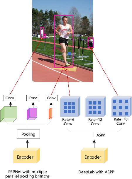 Figure 1 for See More Than Once -- Kernel-Sharing Atrous Convolution for Semantic Segmentation