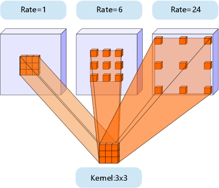 Figure 3 for See More Than Once -- Kernel-Sharing Atrous Convolution for Semantic Segmentation
