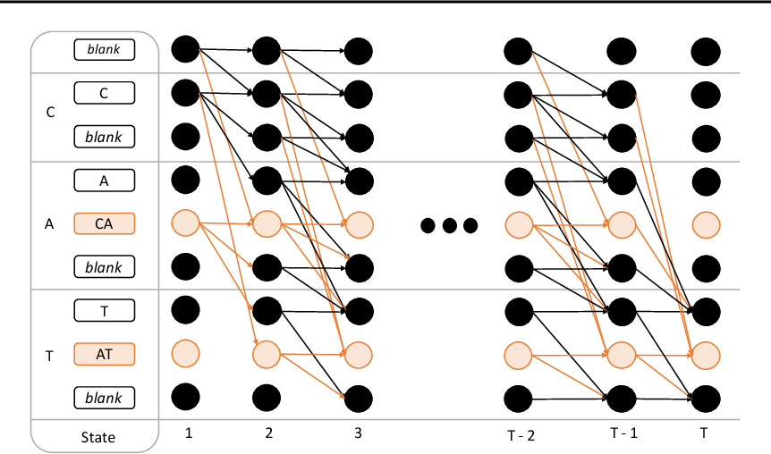 Figure 1 for Gram-CTC: Automatic Unit Selection and Target Decomposition for Sequence Labelling