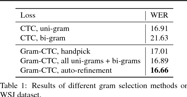 Figure 2 for Gram-CTC: Automatic Unit Selection and Target Decomposition for Sequence Labelling