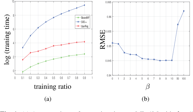 Figure 2 for UserReg: A Simple but Strong Model for Rating Prediction