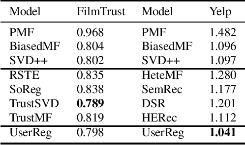 Figure 4 for UserReg: A Simple but Strong Model for Rating Prediction