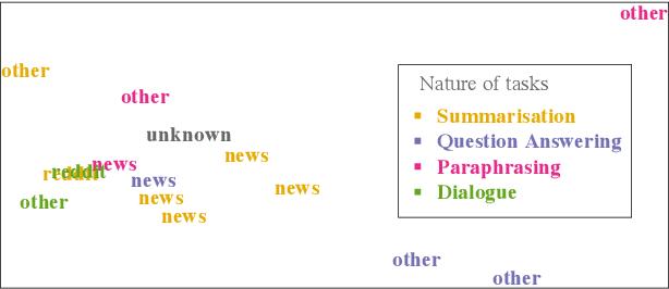 Figure 4 for Modelling Latent Skills for Multitask Language Generation