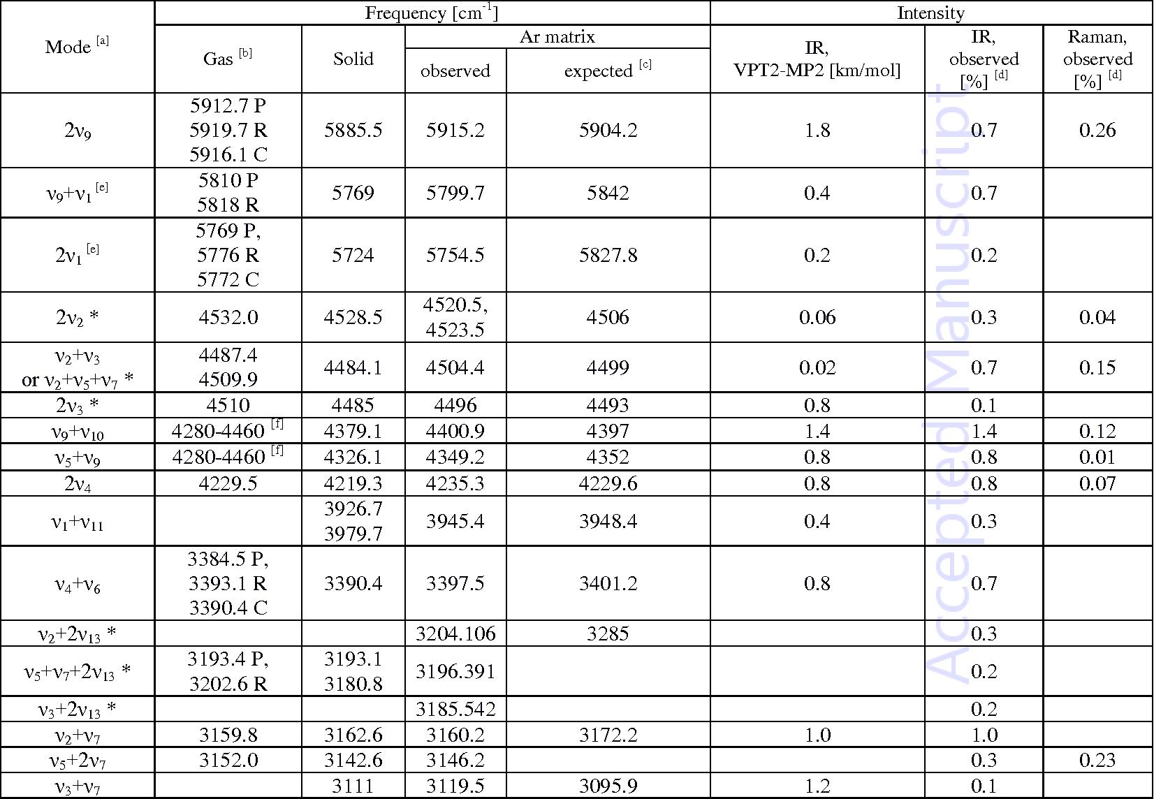 Ir spectrum table nice houzz - Infrared spectroscopy correlation table ...