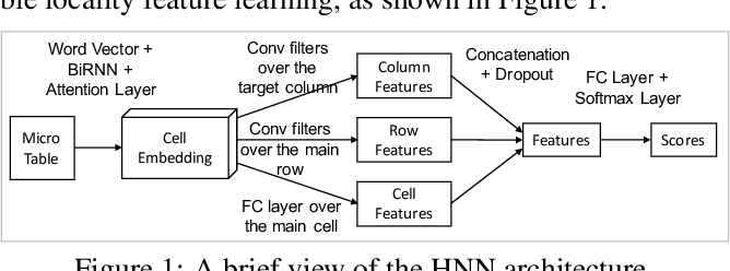 Figure 1 for Learning Semantic Annotations for Tabular Data
