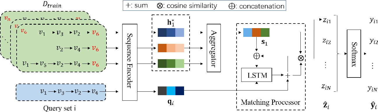 Figure 3 for Cold-start Sequential Recommendation via Meta Learner